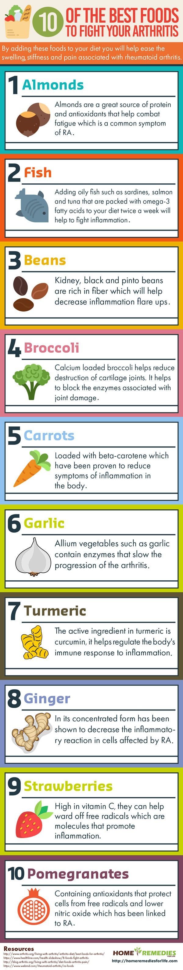10 of the best foods too fight your arthritis